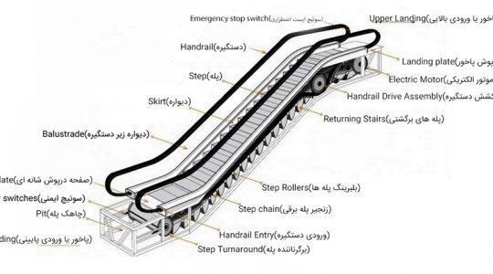 لیست قطعات پله برقی